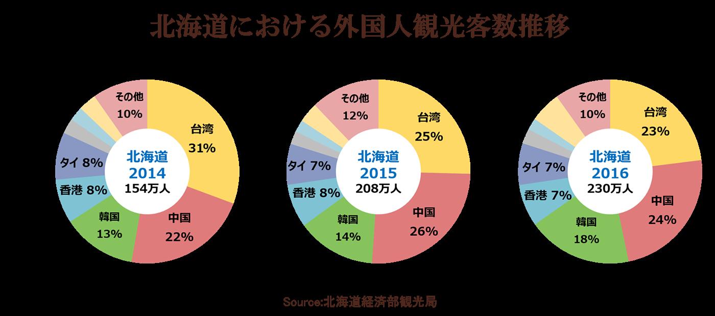 訪日外国人来道者数の割合は中国>台湾>韓国>香港≒タイという状況